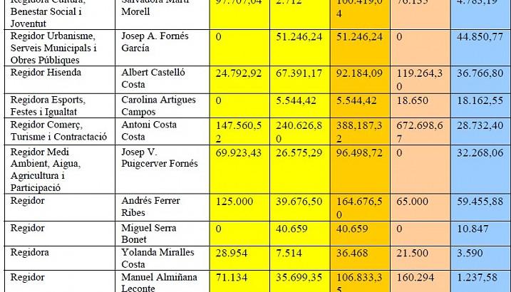 DECLARACIÓ PÚBLICA D'ACTIVITATS I BÉNS DELS 13 REGIDORS I REGIDORES DE L'AJUNTAMENT DE PEDREGUER